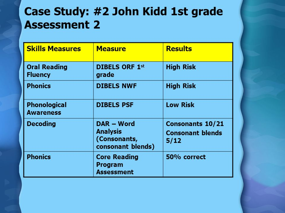 Case Study: #2 John Kidd 1st grade Assessment 2 Skills MeasuresMeasureResults Oral Reading Fluency DIBELS ORF 1 st grade High Risk PhonicsDIBELS NWFHigh Risk Phonological Awareness DIBELS PSFLow Risk DecodingDAR – Word Analysis (Consonants, consonant blends) Consonants 10/21 Consonant blends 5/12 PhonicsCore Reading Program Assessment 50% correct