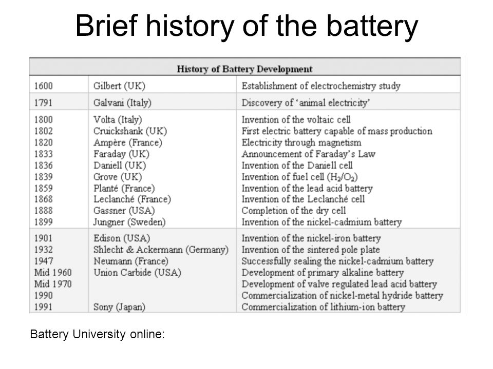 Battery University online: Brief history of the battery