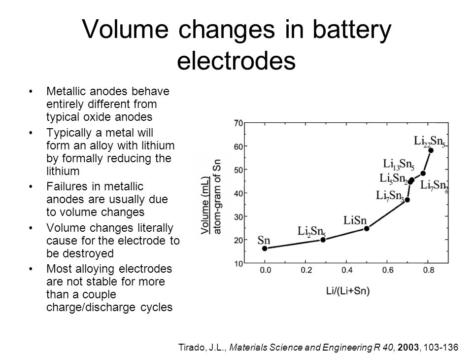 Volume changes in battery electrodes Metallic anodes behave entirely different from typical oxide anodes Typically a metal will form an alloy with lithium by formally reducing the lithium Failures in metallic anodes are usually due to volume changes Volume changes literally cause for the electrode to be destroyed Most alloying electrodes are not stable for more than a couple charge/discharge cycles Tirado, J.L., Materials Science and Engineering R 40, 2003, 103-136