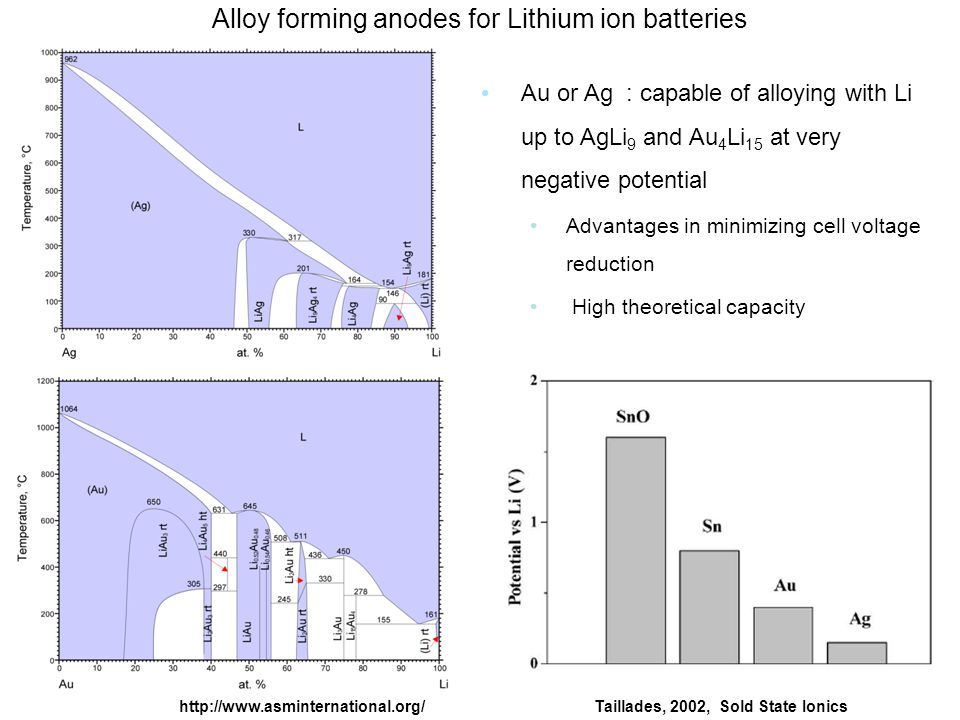 Au or Ag : capable of alloying with Li up to AgLi 9 and Au 4 Li 15 at very negative potential Advantages in minimizing cell voltage reduction High theoretical capacity Taillades, 2002, Sold State Ionicshttp://www.asminternational.org/ Alloy forming anodes for Lithium ion batteries