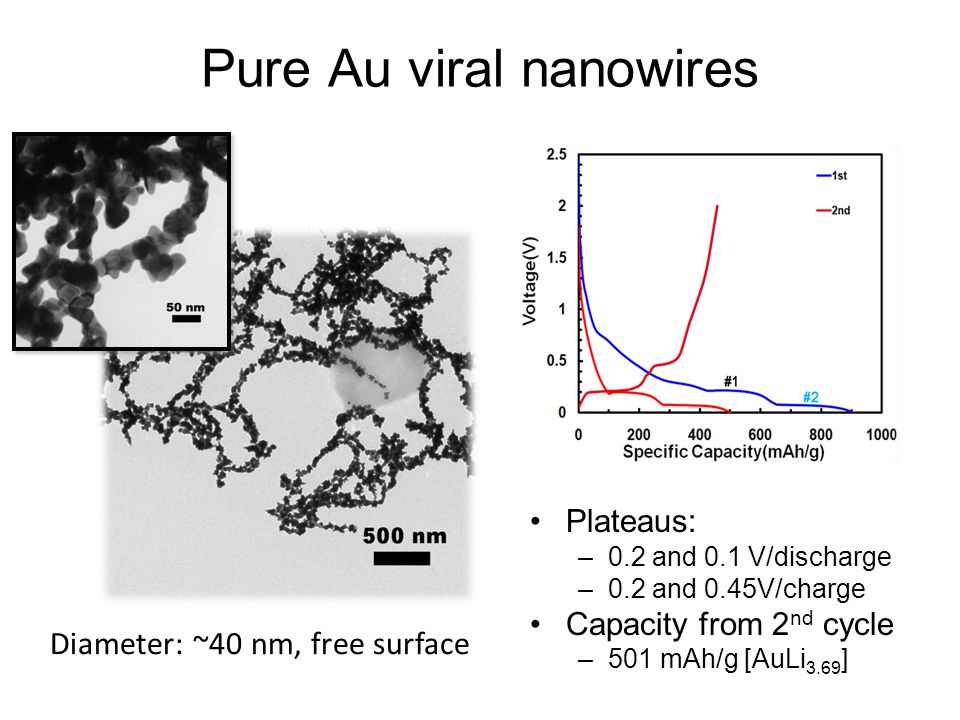 Pure Au viral nanowires Plateaus: –0.2 and 0.1 V/discharge –0.2 and 0.45V/charge Capacity from 2 nd cycle –501 mAh/g [AuLi 3.69 ] Diameter: ~40 nm, free surface