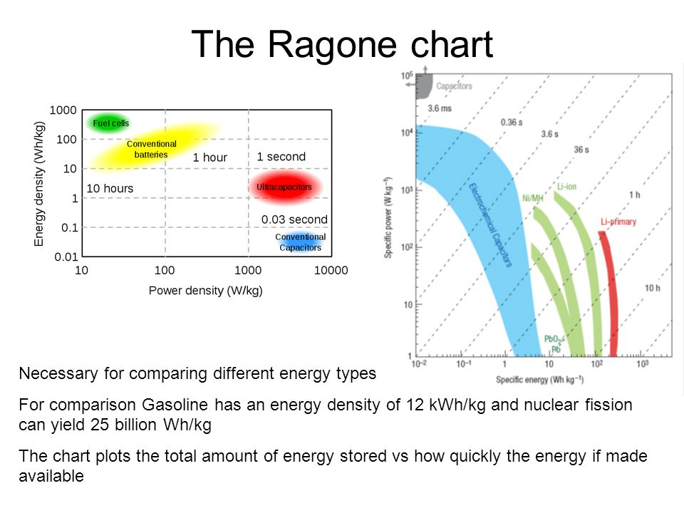 The Ragone chart Necessary for comparing different energy types For comparison Gasoline has an energy density of 12 kWh/kg and nuclear fission can yield 25 billion Wh/kg The chart plots the total amount of energy stored vs how quickly the energy if made available