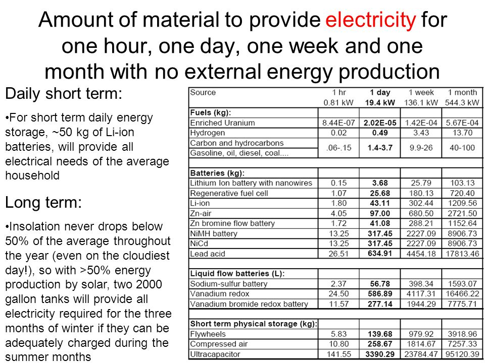Amount of material to provide electricity for one hour, one day, one week and one month with no external energy production Daily short term: For short term daily energy storage, ~50 kg of Li-ion batteries, will provide all electrical needs of the average household Long term: Insolation never drops below 50% of the average throughout the year (even on the cloudiest day!), so with >50% energy production by solar, two 2000 gallon tanks will provide all electricity required for the three months of winter if they can be adequately charged during the summer months
