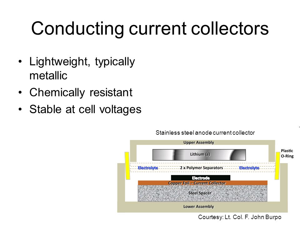 Conducting current collectors Lightweight, typically metallic Chemically resistant Stable at cell voltages Courtesy: Lt.