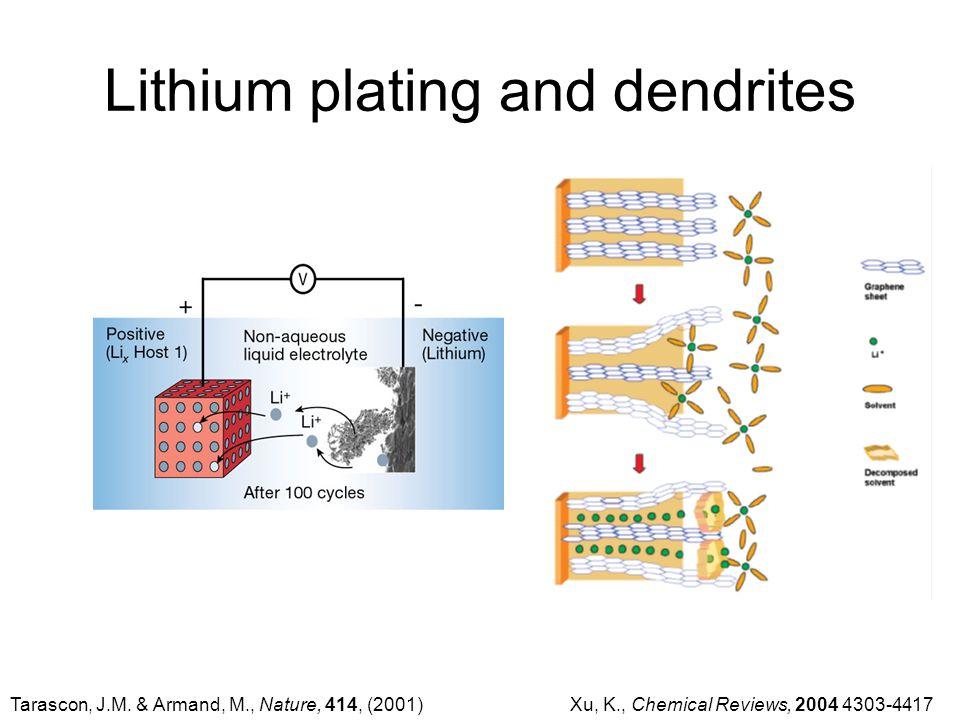 Lithium plating and dendrites Xu, K., Chemical Reviews, 2004 4303-4417Tarascon, J.M.