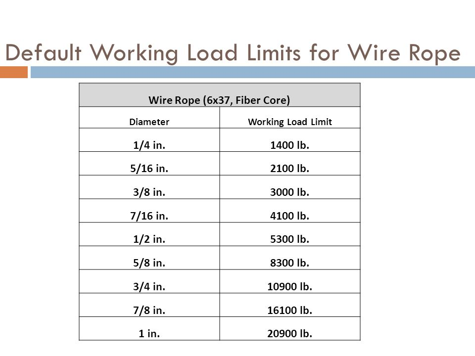 Default Working Load Limits for Wire Rope Wire Rope (6x37, Fiber Core) DiameterWorking Load Limit 1/4 in.1400 lb.