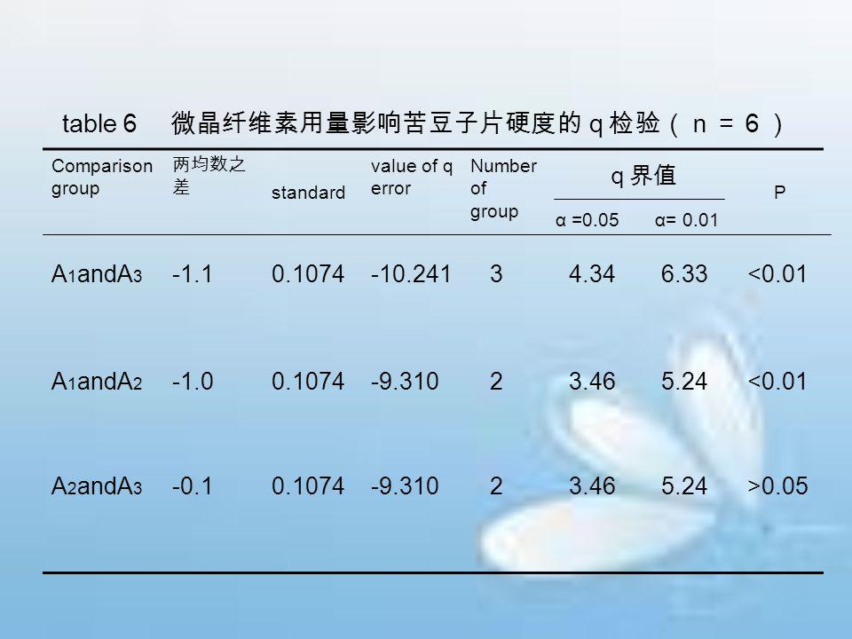 table 6 微晶纤维素用量影响苦豆子片硬度的q检验(n=6) Comparison group 两均数之 差 standard value of q error Number of group α =0.05α= 0.01 P A 1 andA 3 -1.10.1074-10.241 3 4.3