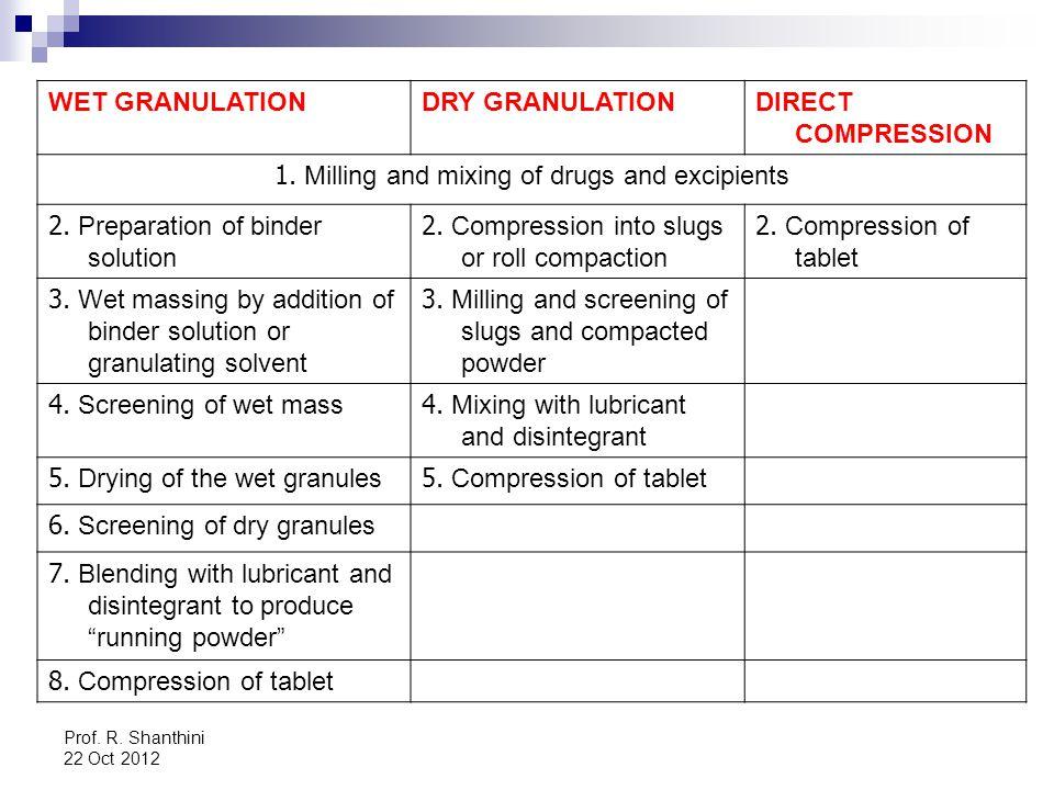 Prof.R. Shanthini 22 Oct 2012 WET GRANULATIONDRY GRANULATIONDIRECT COMPRESSION 1.