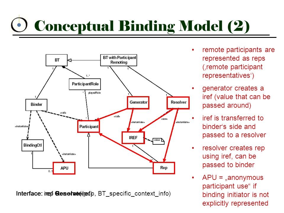 """Conceptual Binding Model (2) remote participants are represented as reps ('remote participant representatives') generator creates a iref (value that can be passed around) iref is transferred to binder's side and passed to a resolver resolver creates rep using iref, can be passed to binder APU = """"anonymous participant use if binding initiator is not explicitly represented iref Generate(pcp, BT_specific_context_info)Interface: rep Resolve(iref)Interface:"""