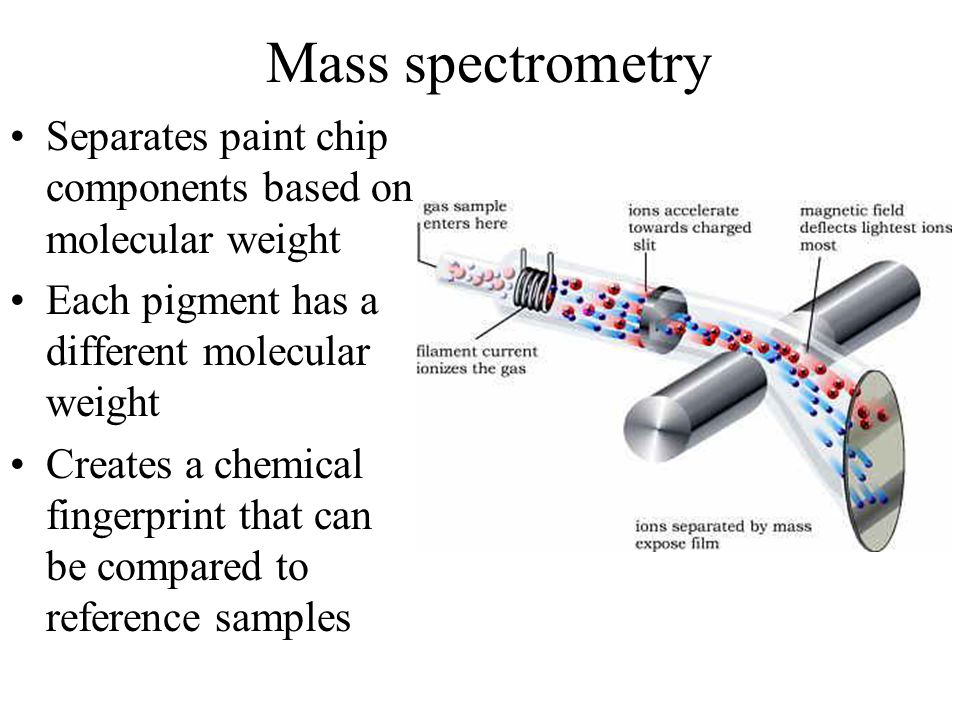 Mass spectrometry Separates paint chip components based on molecular weight Each pigment has a different molecular weight Creates a chemical fingerprint that can be compared to reference samples