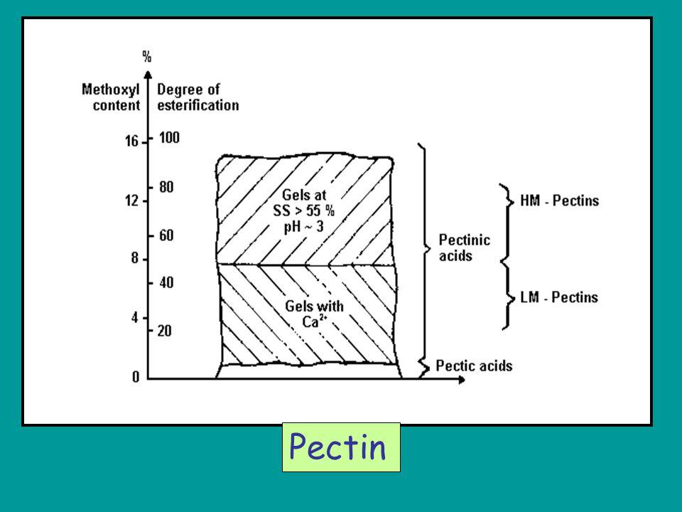 Pectin