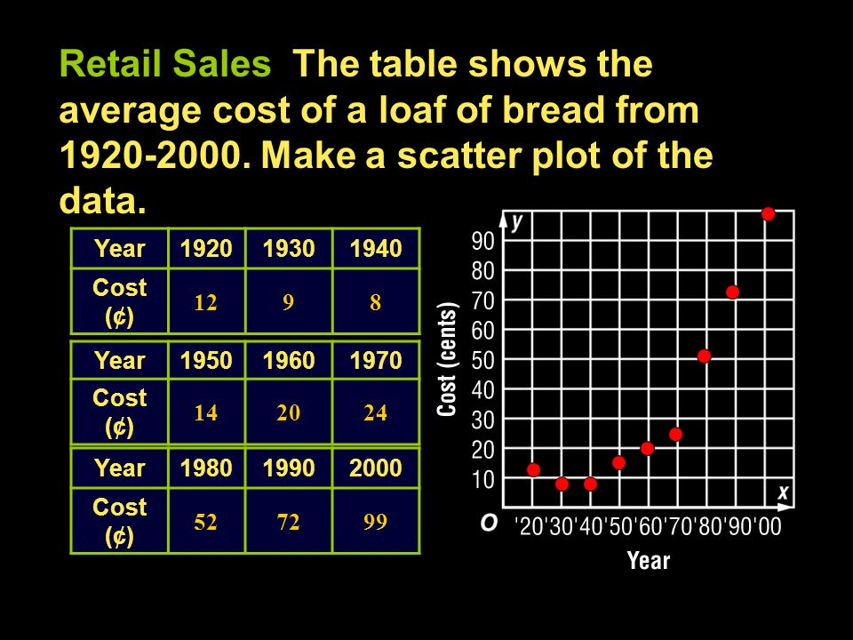 Retail Sales The table shows the average cost of a loaf of bread from 1920-2000.