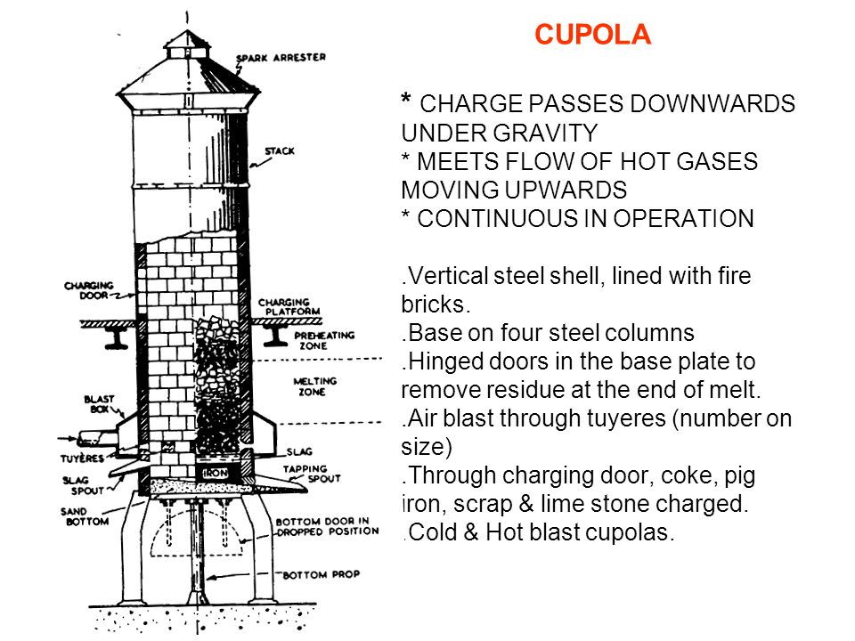 CUPOLA * CHARGE PASSES DOWNWARDS UNDER GRAVITY * MEETS FLOW OF HOT GASES MOVING UPWARDS * CONTINUOUS IN OPERATION.Vertical steel shell, lined with fire bricks..Base on four steel columns.Hinged doors in the base plate to remove residue at the end of melt..Air blast through tuyeres (number on size).Through charging door, coke, pig iron, scrap & lime stone charged..Cold & Hot blast cupolas.