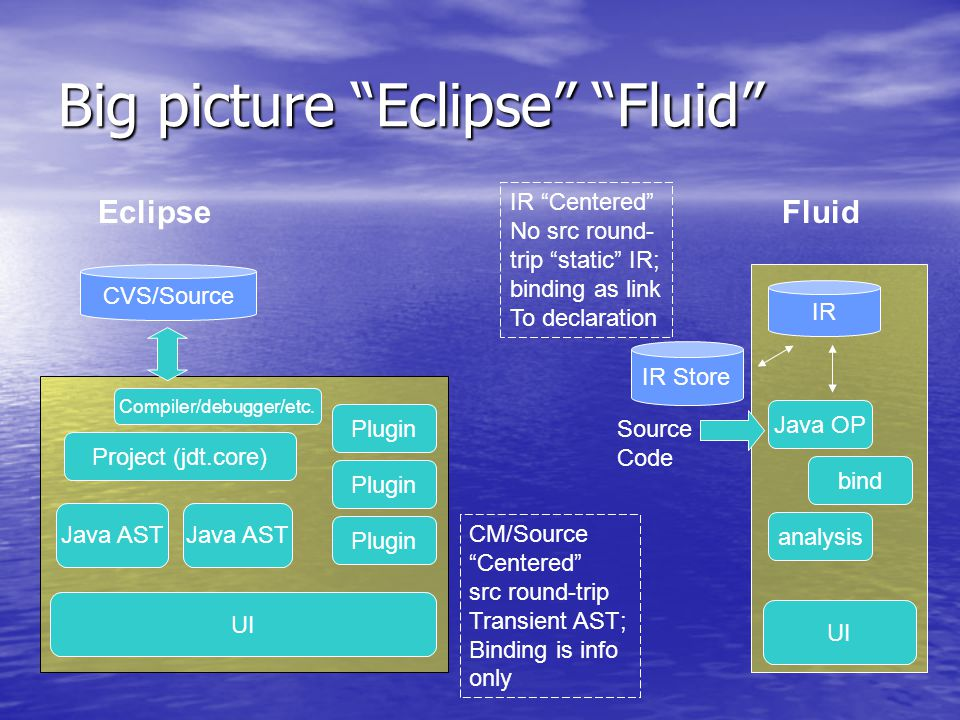 Big picture Eclipse Fluid EclipseFluid CVS/Source IR Source Code Java AST IR Store Project (jdt.core) UI Java AST UI Java OP Plugin bind analysis CM/Source Centered src round-trip Transient AST; Binding is info only IR Centered No src round- trip static IR; binding as link To declaration Compiler/debugger/etc.