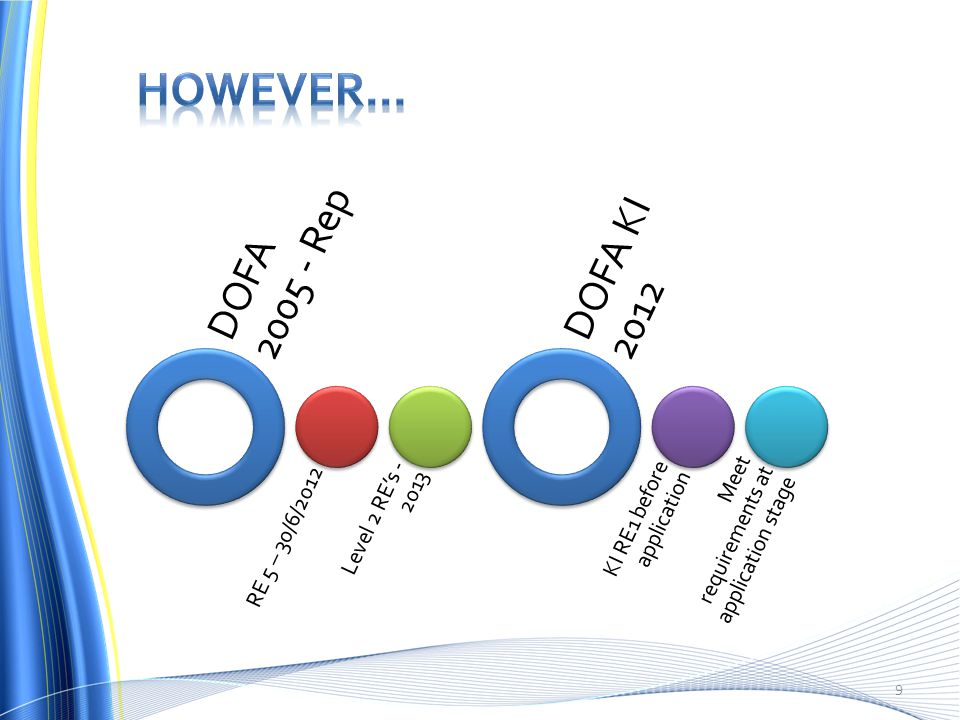 9 DOFA 2005 - Rep RE 5 – 30/6/2012 Level 2 RE's - 2013 DOFA KI 2012 KI RE1 before application Meet requirements at application stage