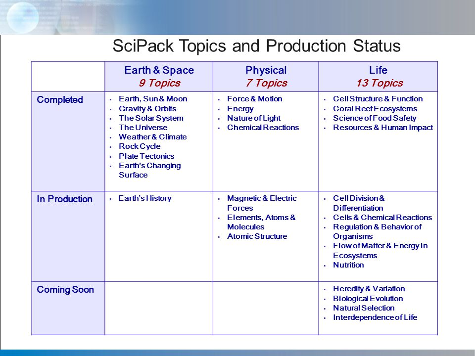 SciPack Topics and Production Status Earth & Space 9 Topics Physical 7 Topics Life 13 Topics Completed  Earth, Sun & Moon  Gravity & Orbits  The Solar System  The Universe  Weather & Climate  Rock Cycle  Plate Tectonics  Earth's Changing Surface  Force & Motion  Energy  Nature of Light  Chemical Reactions  Cell Structure & Function  Coral Reef Ecosystems  Science of Food Safety  Resources & Human Impact In Production  Earth's History  Magnetic & Electric Forces  Elements, Atoms & Molecules  Atomic Structure  Cell Division & Differentiation  Cells & Chemical Reactions  Regulation & Behavior of Organisms  Flow of Matter & Energy in Ecosystems  Nutrition Coming Soon  Heredity & Variation  Biological Evolution  Natural Selection  Interdependence of Life
