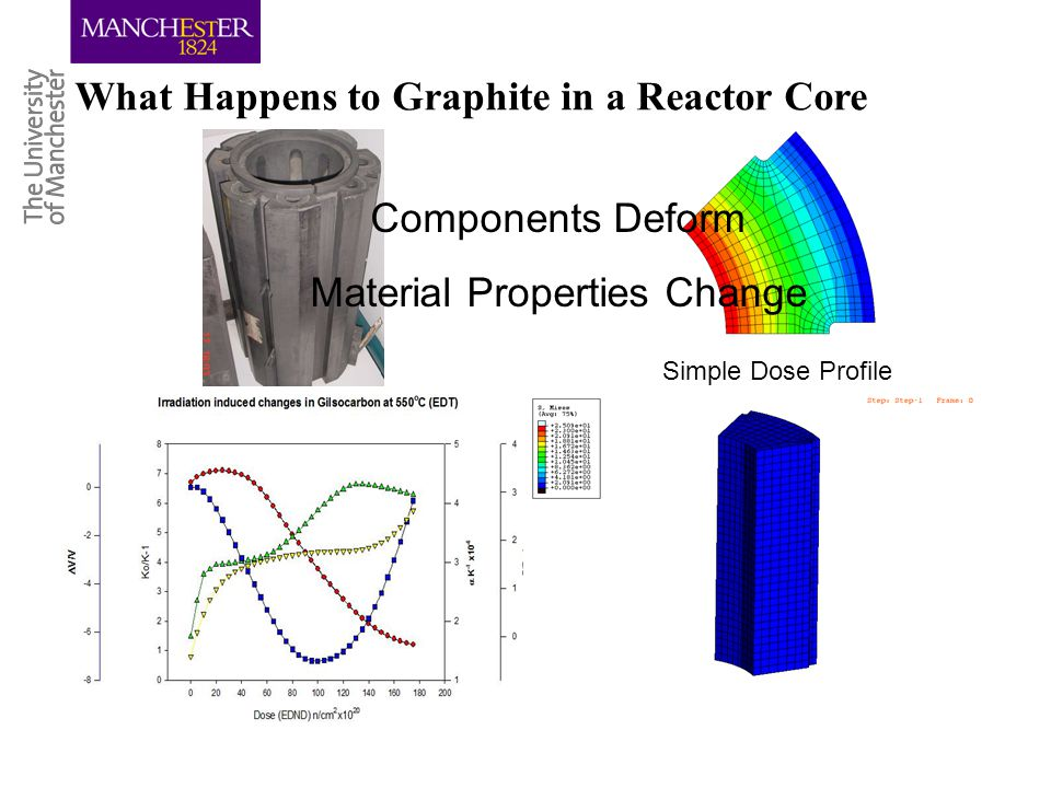 What Happens to Graphite in a Reactor Core Components Deform Material Properties Change Simple Dose Profile