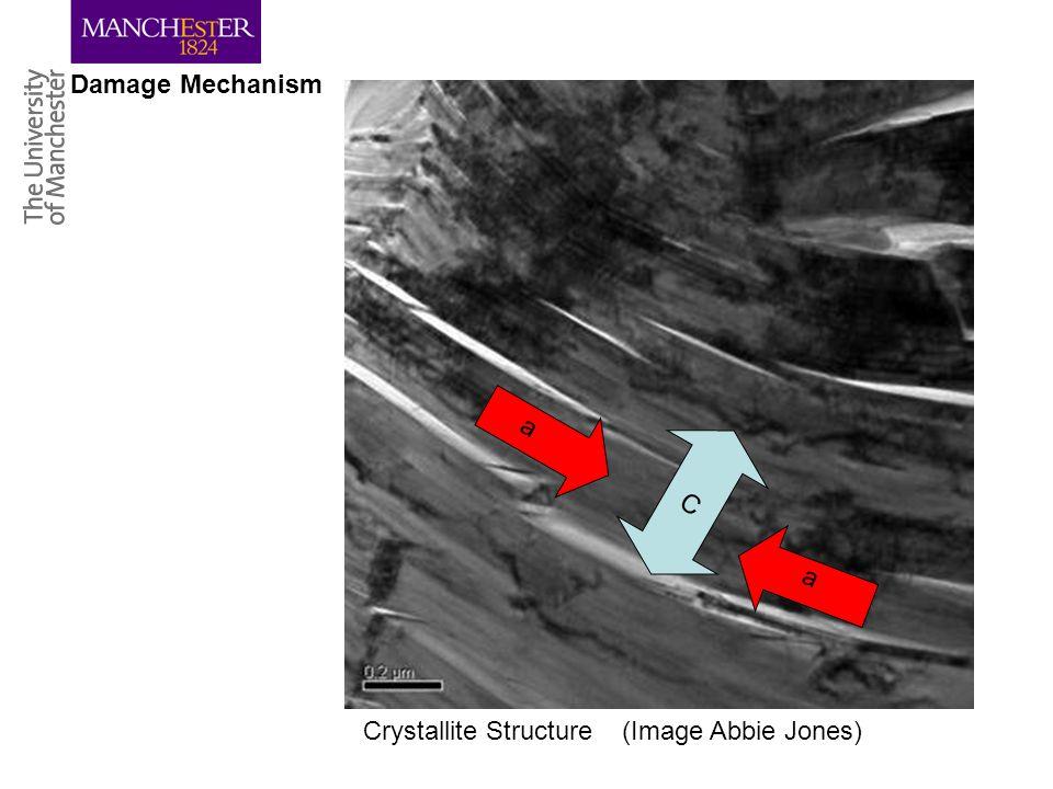 Crystallite Structure (Image Abbie Jones) Damage Mechanism C a a