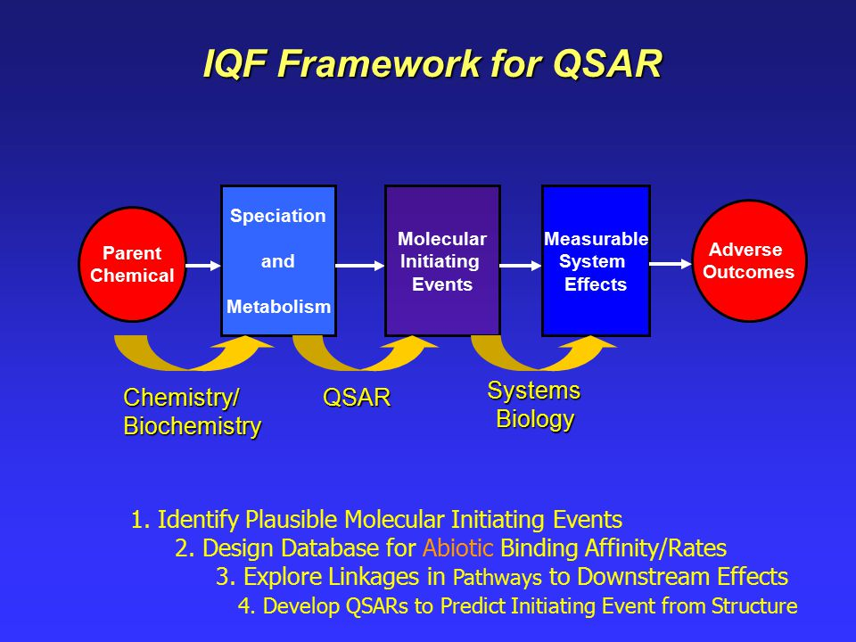 IQF Framework for QSAR 1. Identify Plausible Molecular Initiating Events 2.
