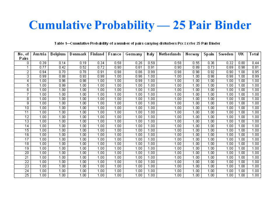 Cumulative Probability — 25 Pair Binder