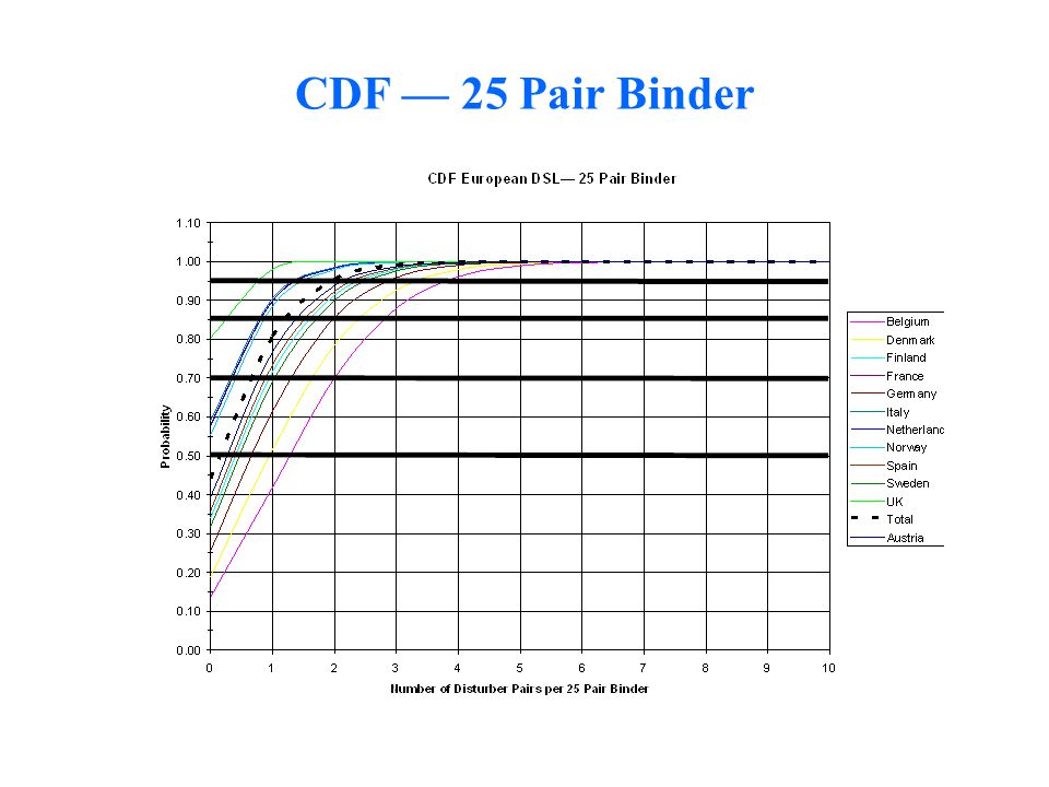 CDF — 25 Pair Binder