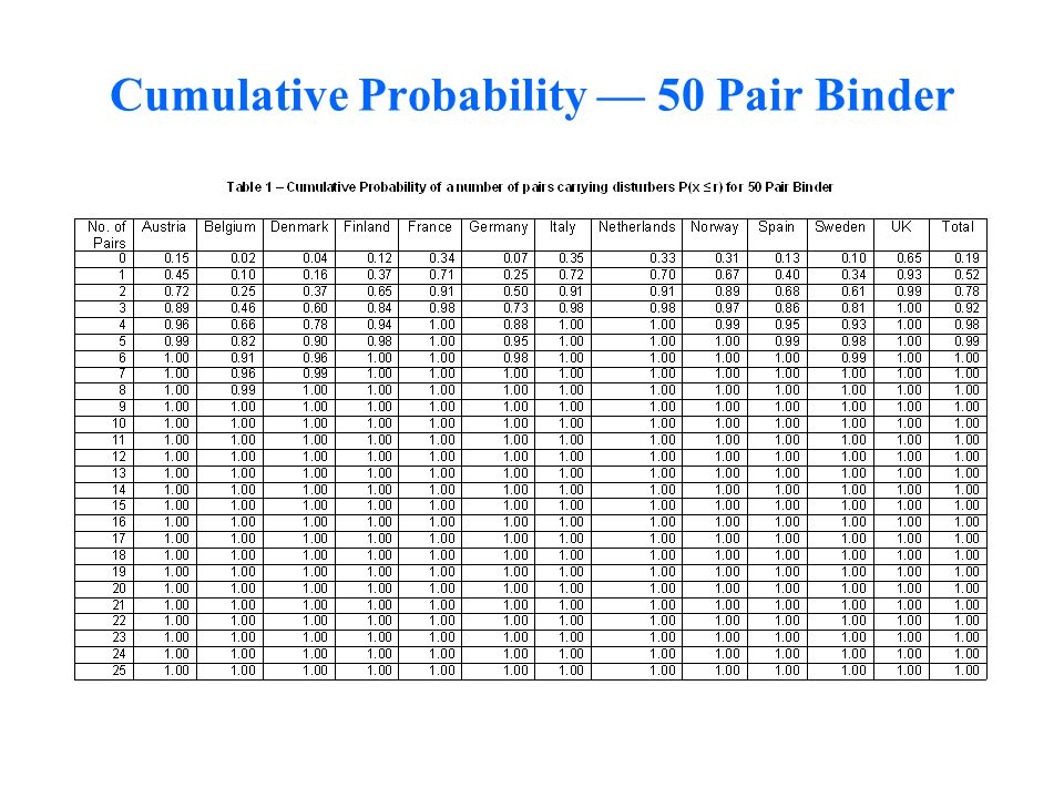 Cumulative Probability — 50 Pair Binder