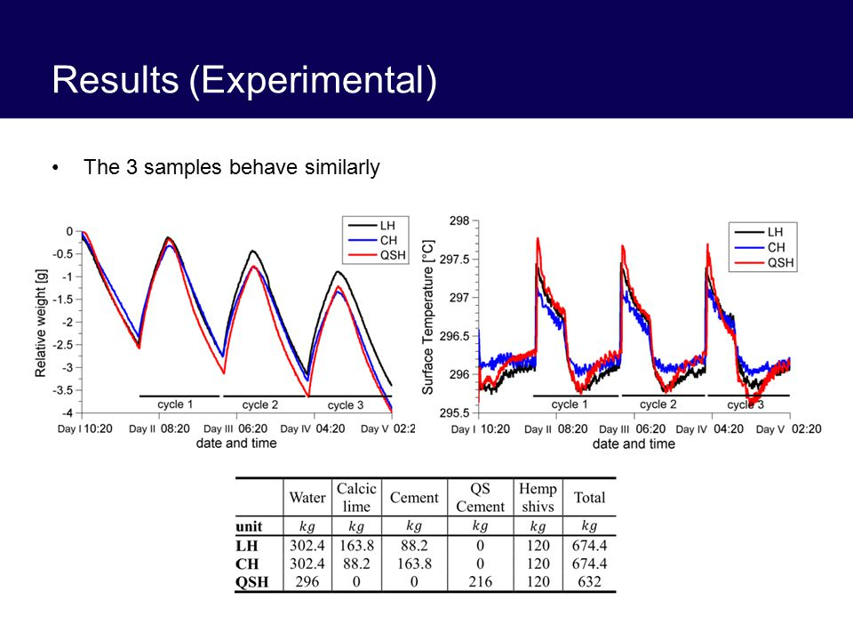 Results (Experimental) The 3 samples behave similarly