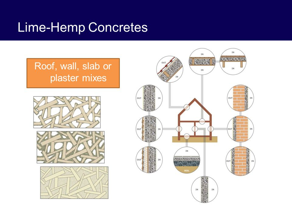 Lime-Hemp Concretes Roof, wall, slab or plaster mixes