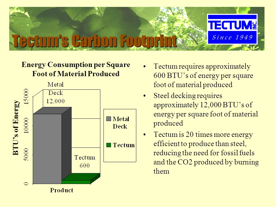 Tectum's Carbon Footprint Tectum requires approximately 600 BTU's of energy per square foot of material produced Steel decking requires approximately 12,000 BTU's of energy per square foot of material produced Tectum is 20 times more energy efficient to produce than steel, reducing the need for fossil fuels and the CO2 produced by burning them BTU's of Energy Energy Consumption per Square Foot of Material Produced