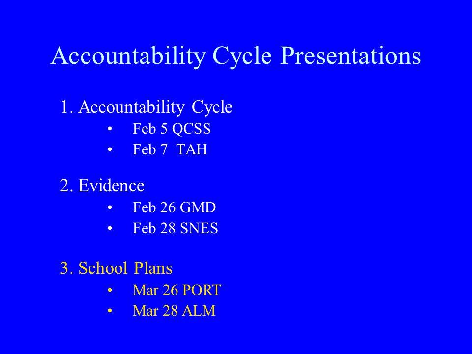 Accountability Cycle Presentations 1. Accountability Cycle Feb 5 QCSS Feb 7 TAH 2.