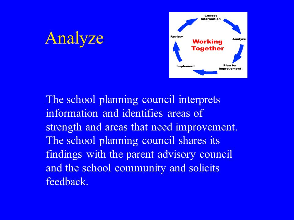Analyze The school planning council interprets information and identifies areas of strength and areas that need improvement.