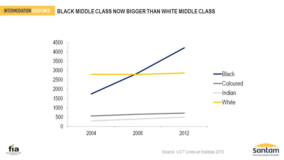 BLACK MIDDLE CLASS NOW BIGGER THAN WHITE MIDDLE CLASS Source: UCT Unilever Institute 2013