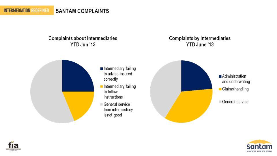 SANTAM COMPLAINTS