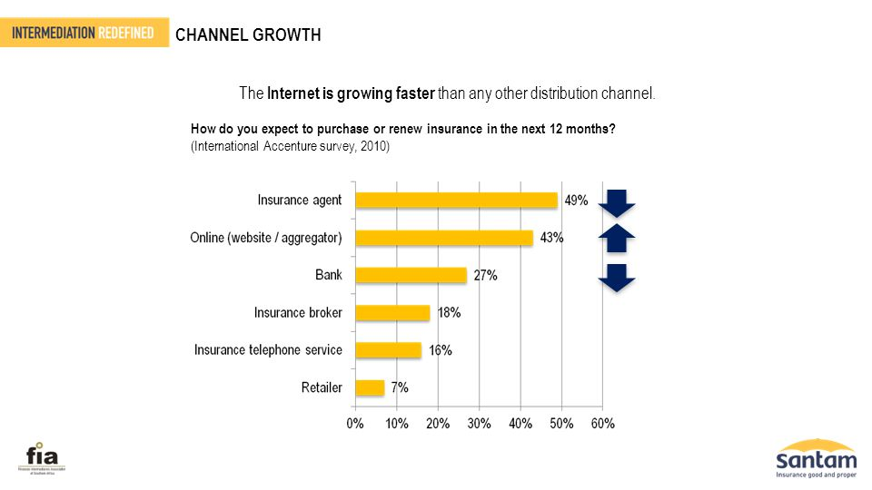 CHANNEL GROWTH The Internet is growing faster than any other distribution channel. How do you expect to purchase or renew insurance in the next 12 mon