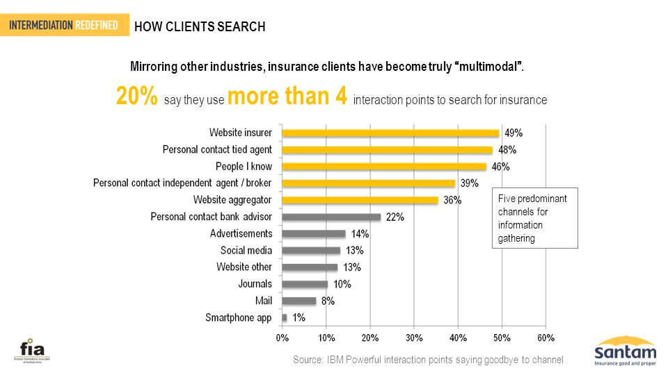 HOW CLIENTS SEARCH Source: IBM Powerful interaction points saying goodbye to channel Mirroring other industries, insurance clients have become truly ""