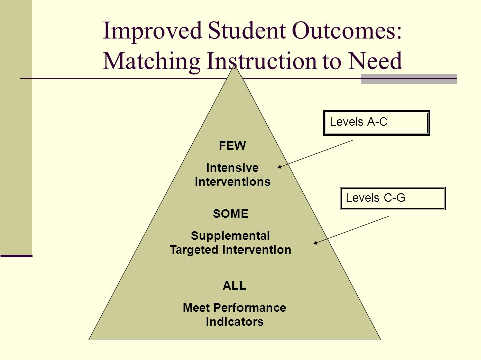 Improved Student Outcomes: Matching Instruction to Need FEW Intensive Interventions SOME Supplemental Targeted Intervention ALL Meet Performance Indicators Levels A-C Levels C-G