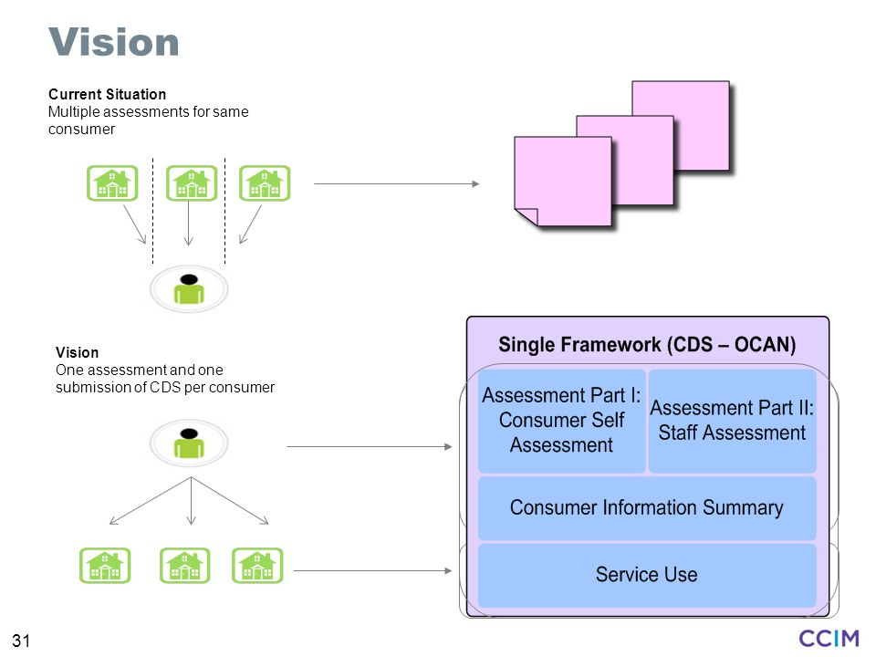 31 Vision One assessment and one submission of CDS per consumer Current Situation Multiple assessments for same consumer