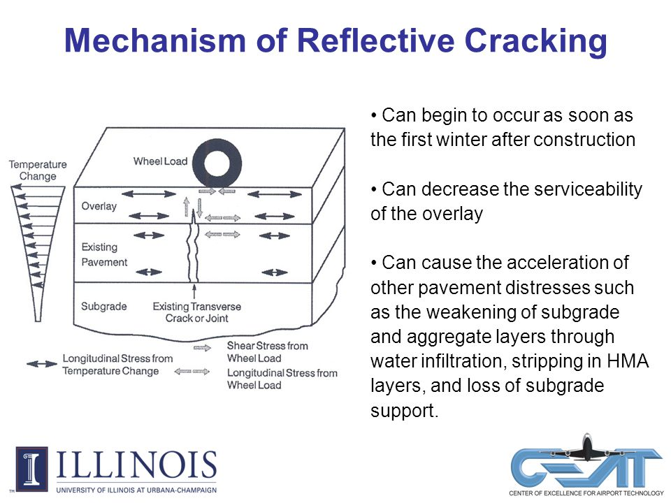 Mechanism of Reflective Cracking Can begin to occur as soon as the first winter after construction Can decrease the serviceability of the overlay Can cause the acceleration of other pavement distresses such as the weakening of subgrade and aggregate layers through water infiltration, stripping in HMA layers, and loss of subgrade support.