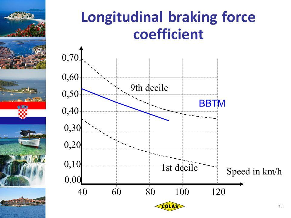35 40 60 80 100 120 0,70 0,60 0,50 0,40 0,30 0,20 0,10 9th decile 1st decile 0,00 Speed in km/h BBTM Longitudinal braking force coefficient