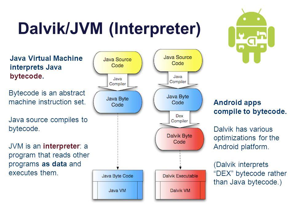 Dalvik/JVM (Interpreter) Bytecode is an abstract machine instruction set.