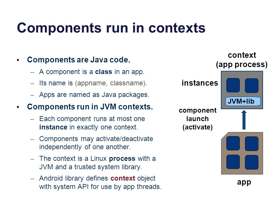 Components run in contexts Components are Java code.