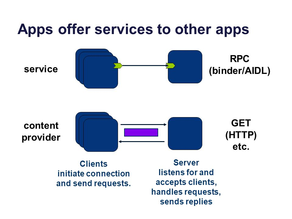 Apps offer services to other apps RPC (binder/AIDL) GET (HTTP) etc.