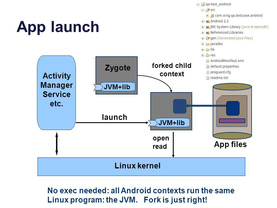 App launch JVM+lib Linux kernel Activity Manager Service etc.