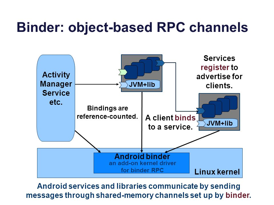 Binder: object-based RPC channels JVM+lib Linux kernel Activity Manager Service etc.
