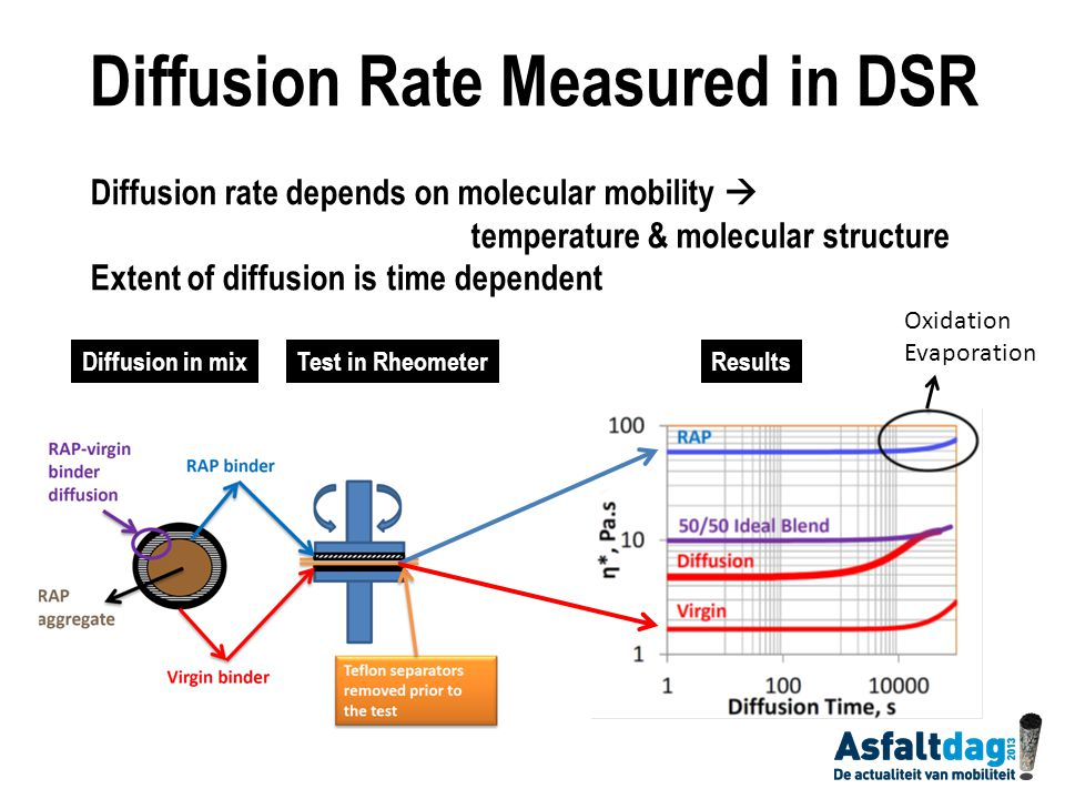 Diffusion Rate Measured in DSR Diffusion rate depends on molecular mobility  temperature & molecular structure Extent of diffusion is time dependent Diffusion in mixTest in RheometerResults Oxidation Evaporation