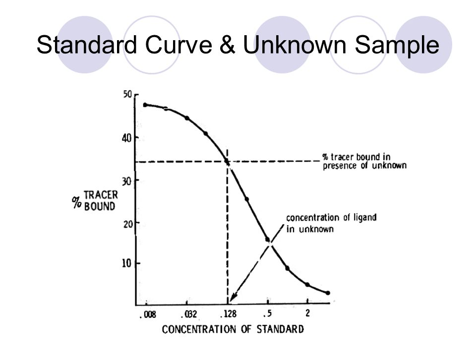Standard Curve & Unknown Sample