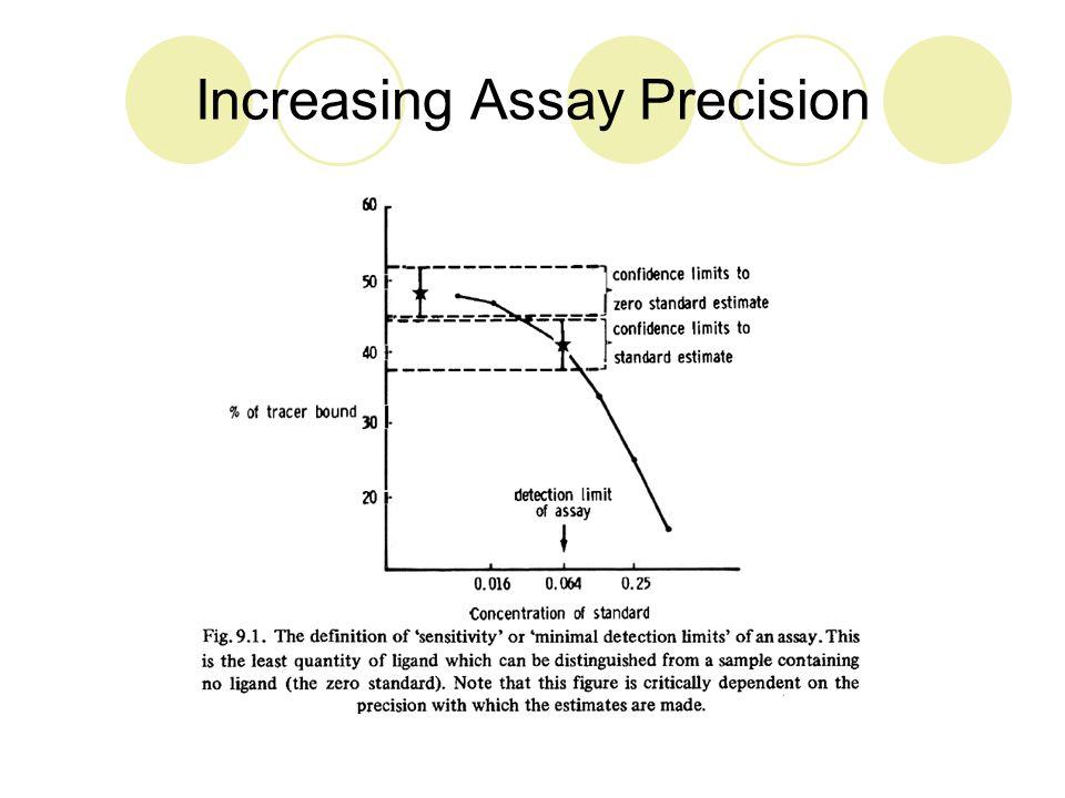 Sensitivity – Decrease [Ligand]