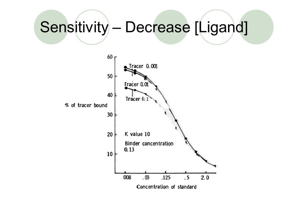 Sensitivity – Decrease [Binder]