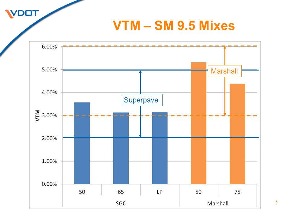 VTM – SM 9.5 Mixes 6 Superpave Marshall