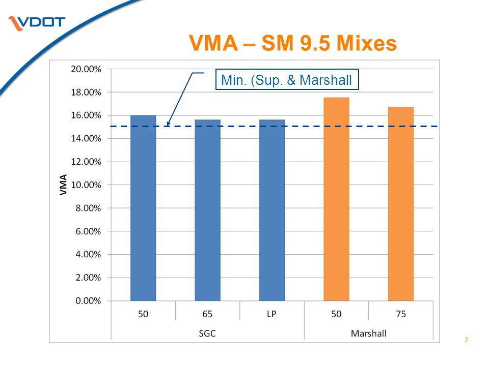 VMA – SM 9.5 Mixes 7 Min. (Sup. & Marshall